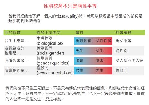 擷取自香港小童群益會性向無限計劃 《認識性傾向 家長老師錦囊》,頁40。