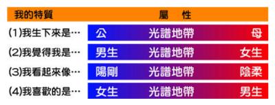 台灣的多元性別圖示(網絡圖片)