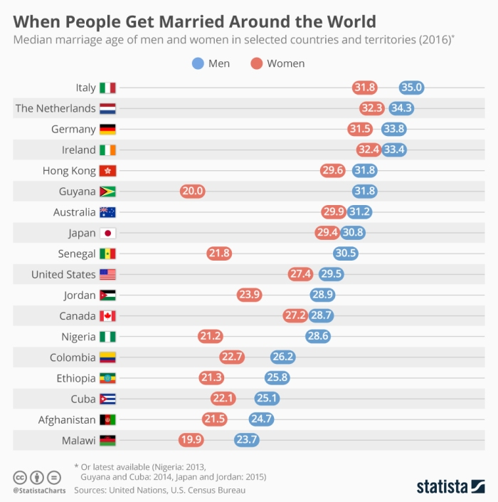 chartoftheday_19119_global_marriage_ages_n